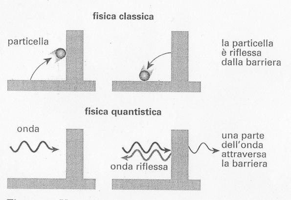 Fisica classica e fisica quantistica a confronto